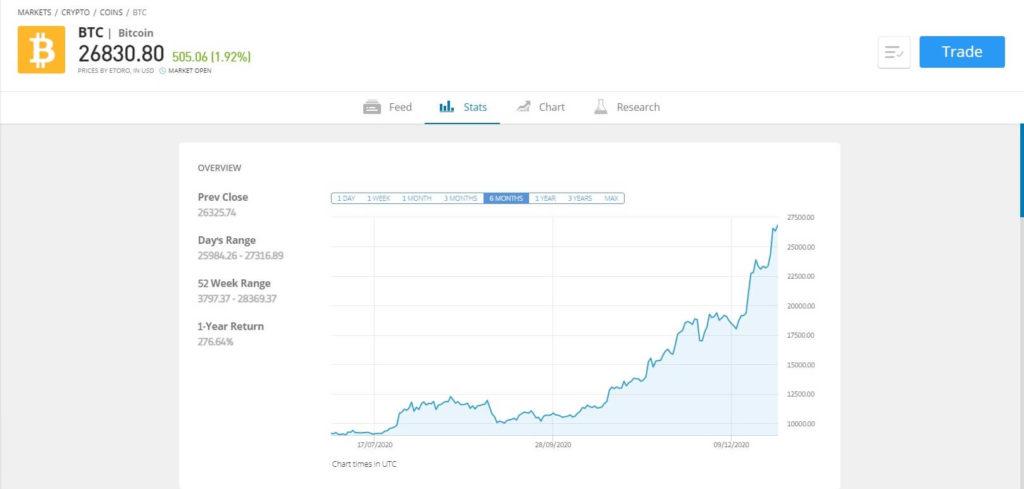 Statistiques du bitcoin sur Etoro